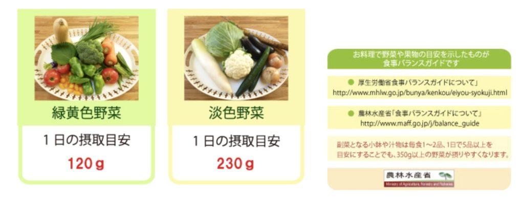 1日の野菜