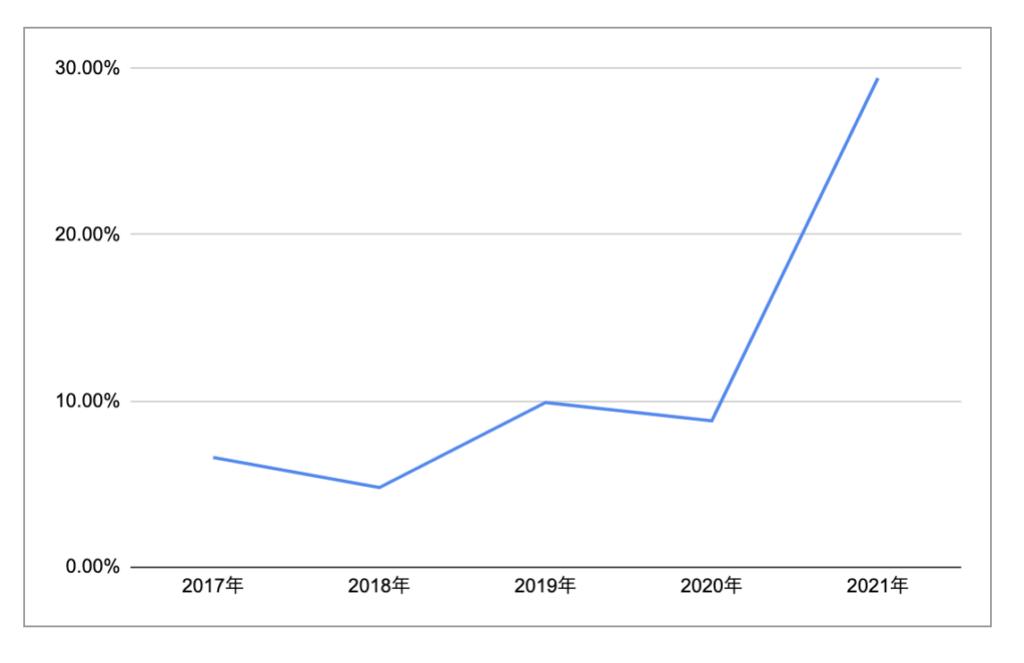 3年以内借入経験者の闇金利用率